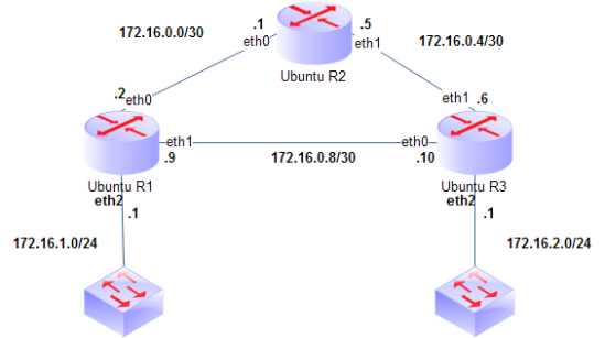 Topology 3 Router